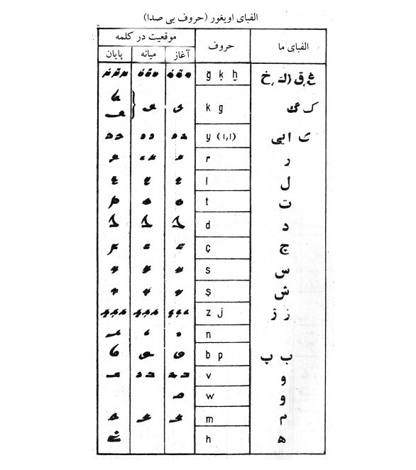 oyghur_elifba_eloba