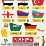 ایرانیان بیشتر به کدام کشورهای جهان سفر می کنند؟ + اینفوگرافی