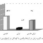 تأثیر عوامل مهاجرت برون قومی و ازدواج بین قومی در میزان مخاطره یا ایمنی زبان ترکی آذربایجانی